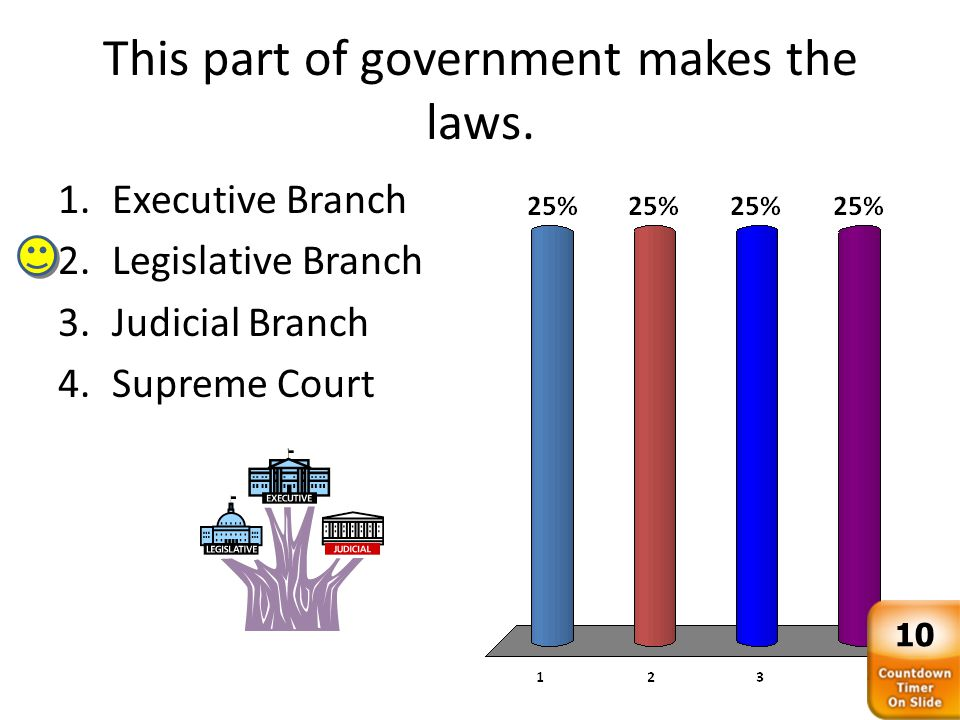 This part of government makes the laws. 1.Executive Branch 2.Legislative Branch 3.Judicial Branch 4.Supreme Court 10