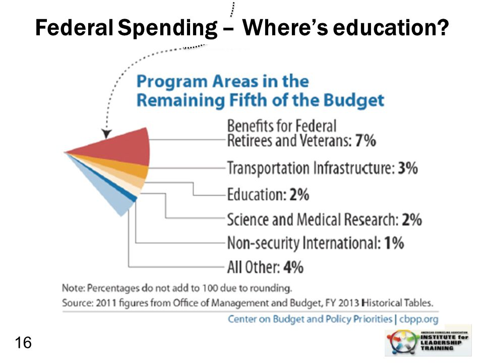 Leadership, Organizational, Personal Development 16 Federal Spending – Where's education?