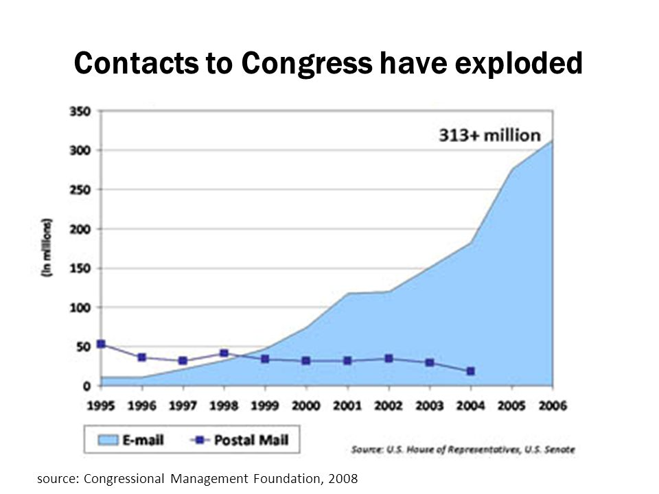Leadership, Organizational, Personal Development Contacts to Congress have exploded source: Congressional Management Foundation, 2008