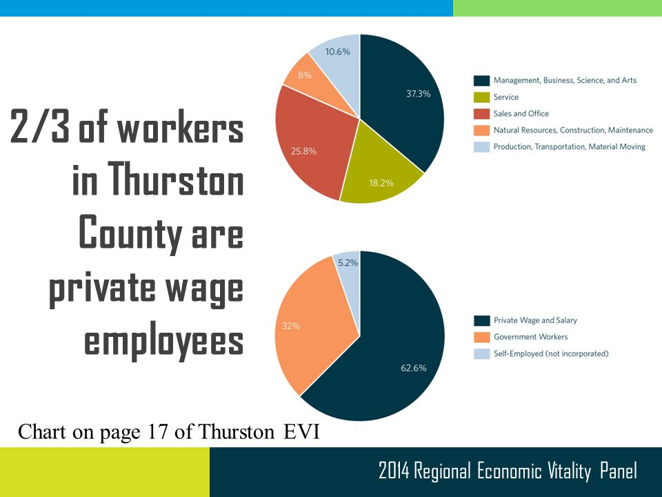 2014 Regional Economic Vitality Panel 2/3 of workers in Thurston County are private wage employees Chart on page 17 of Thurston EVI