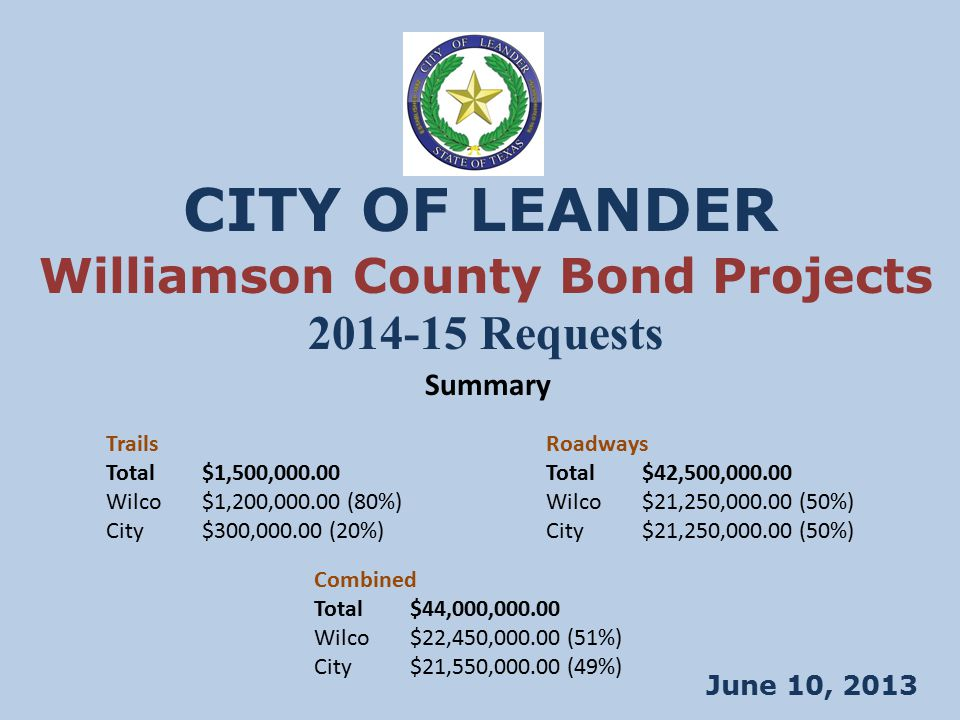 CITY OF LEANDER June 10, 2013 Williamson County Bond Projects 2014-15 Requests Summary Trails Total$1,500,000.00 Wilco$1,200,000.00 (80%) City$300,000.00 (20%) Roadways Total$42,500,000.00 Wilco$21,250,000.00 (50%) City$21,250,000.00 (50%) Combined Total$44,000,000.00 Wilco$22,450,000.00 (51%) City$21,550,000.00 (49%)