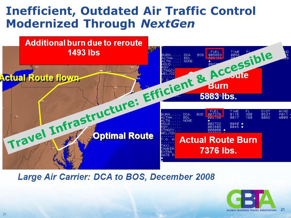 21 Inefficient, Outdated Air Traffic Control Modernized Through NextGen 21 Washington, D.C. Boston, MA Optimal Route Burn 5883 lbs. Actual Route flown