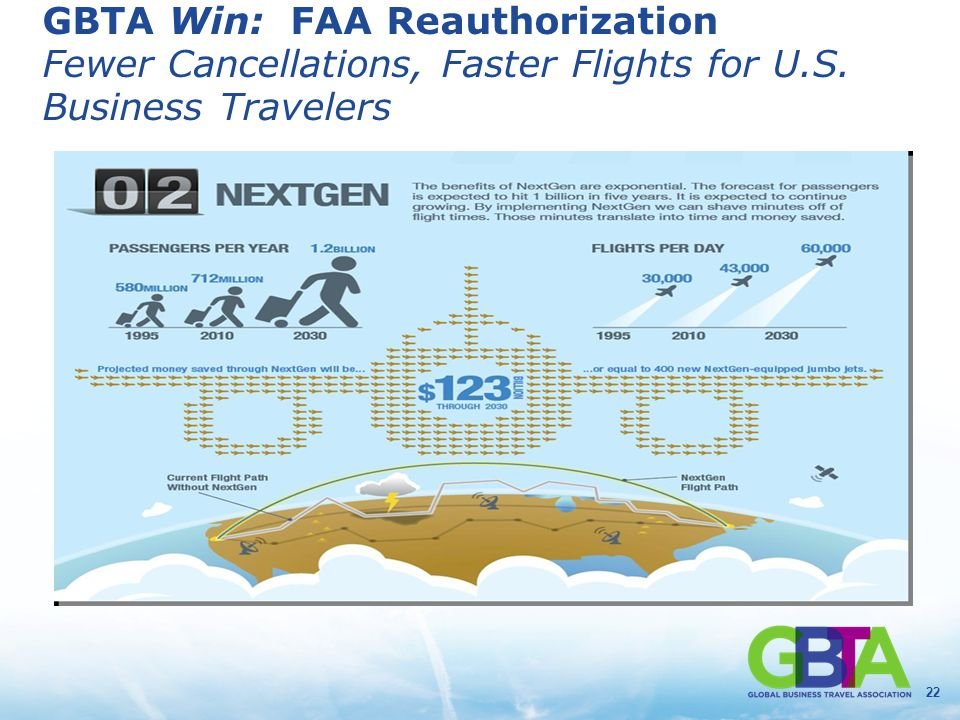22 GBTA Win: FAA Reauthorization Fewer Cancellations, Faster Flights for U.S. Business Travelers