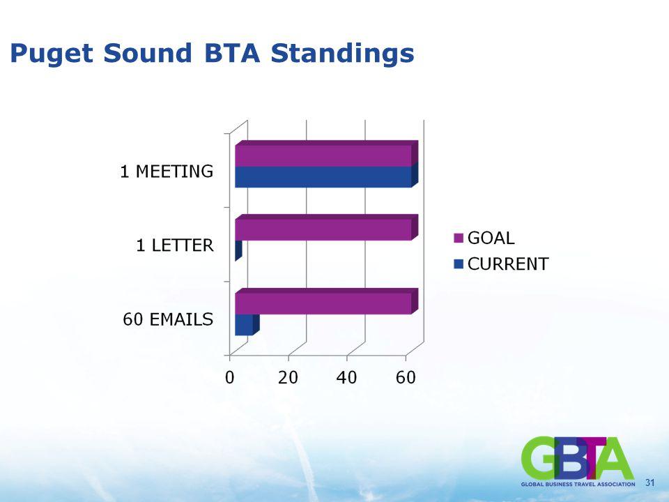 31 Puget Sound BTA Standings