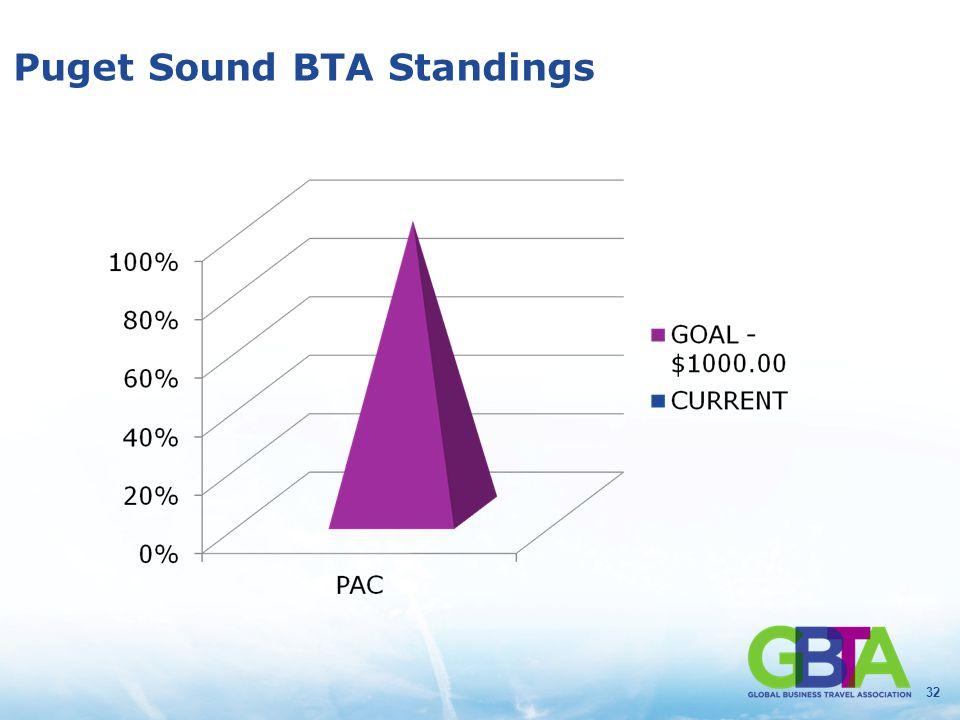 32 Puget Sound BTA Standings