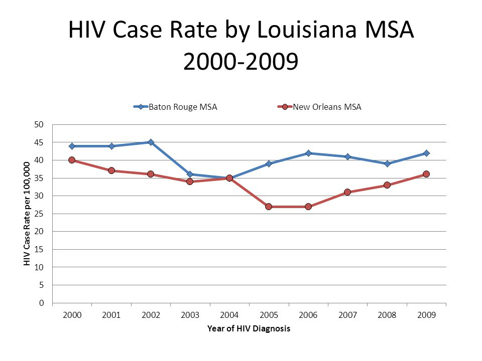 HIV Case Rate by Louisiana MSA 2000-2009
