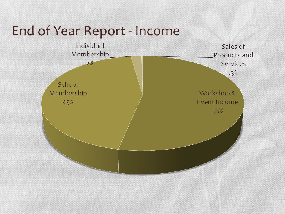 End of Year Report - Income