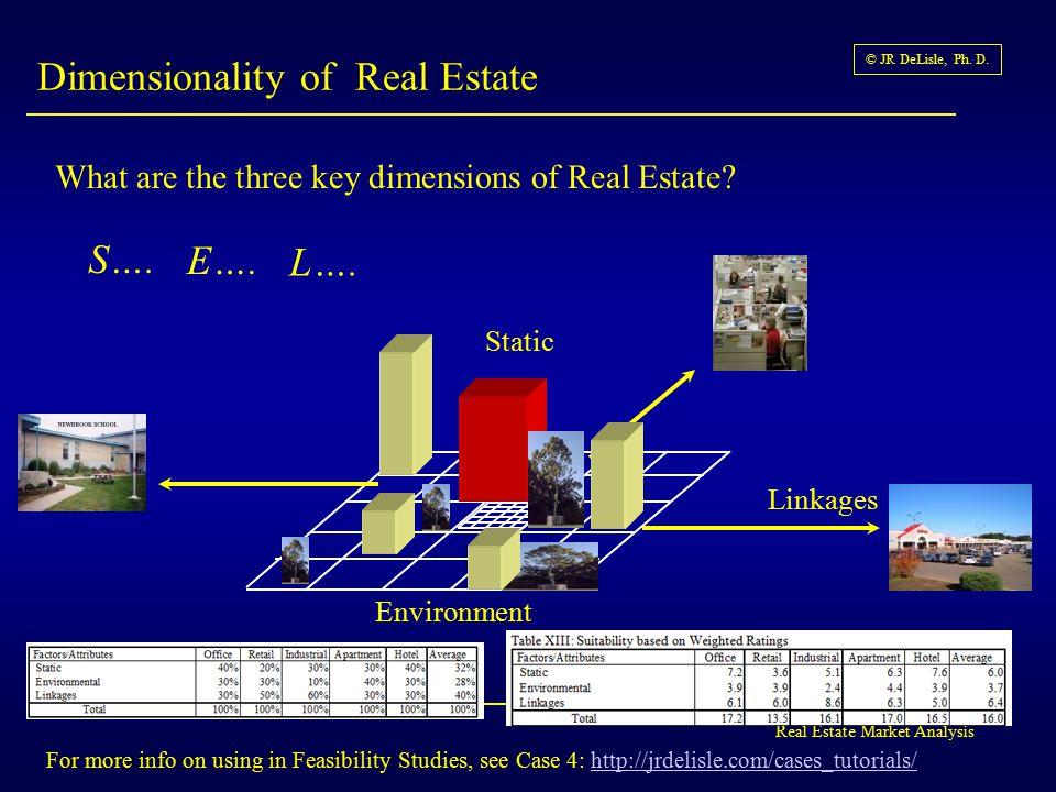 Real Estate Market Analysis © JR DeLisle, Ph. D. Market Analysis and Synergy 2006 Team F