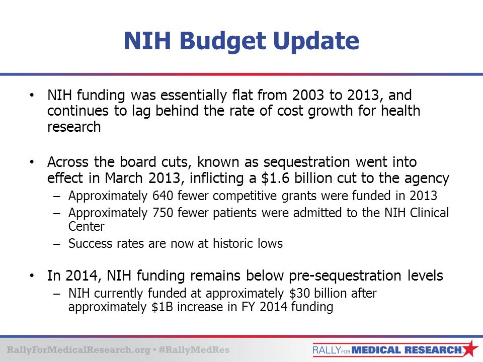 NIH Budget Update NIH funding was essentially flat from 2003 to 2013, and continues to lag behind the rate of cost growth for health research Across the board cuts, known as sequestration went into effect in March 2013, inflicting a $1.6 billion cut to the agency – Approximately 640 fewer competitive grants were funded in 2013 – Approximately 750 fewer patients were admitted to the NIH Clinical Center – Success rates are now at historic lows In 2014, NIH funding remains below pre-sequestration levels – NIH currently funded at approximately $30 billion after approximately $1B increase in FY 2014 funding