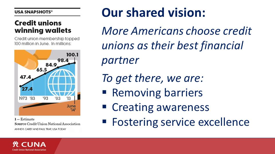 Our shared vision: More Americans choose credit unions as their best financial partner To get there, we are:  Removing barriers  Creating awareness  Fostering service excellence