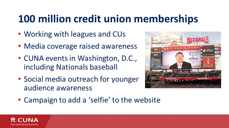 100 million credit union memberships Working with leagues and CUs Media coverage raised awareness CUNA events in Washington, D.C., including Nationals baseball Social media outreach for younger audience awareness Campaign to add a 'selfie' to the website