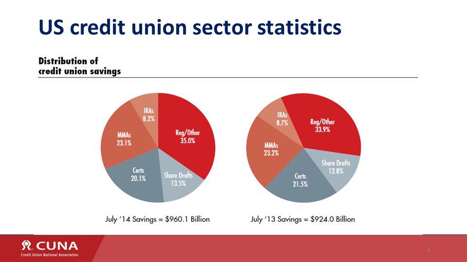 4 US credit union sector statistics