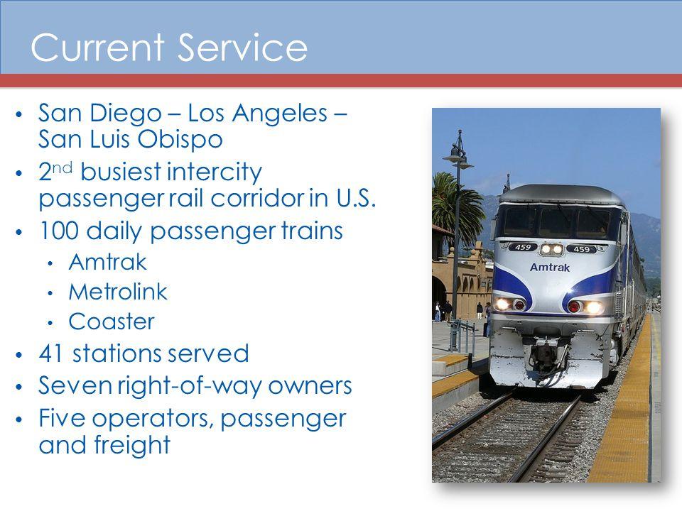 Current Service San Diego – Los Angeles – San Luis Obispo 2 nd busiest intercity passenger rail corridor in U.S.