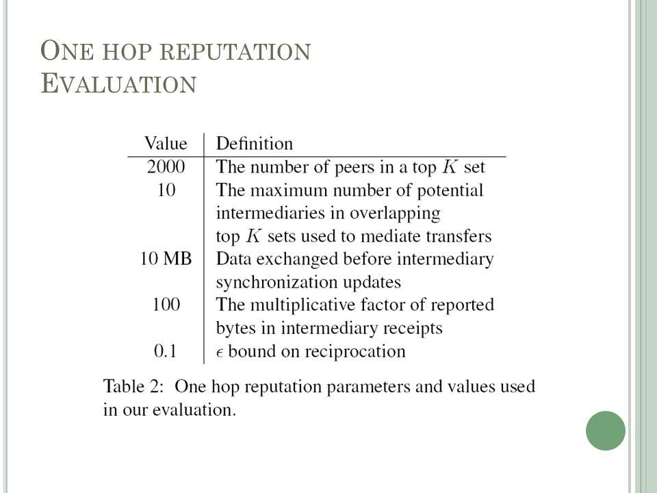 O NE HOP REPUTATION E VALUATION