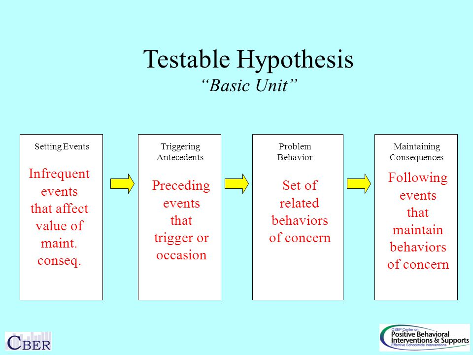 Setting EventsTriggering Antecedents Maintaining Consequences Problem Behavior Testable Hypothesis Basic Unit Following events that maintain behaviors of concern Preceding events that trigger or occasion Set of related behaviors of concern Infrequent events that affect value of maint.