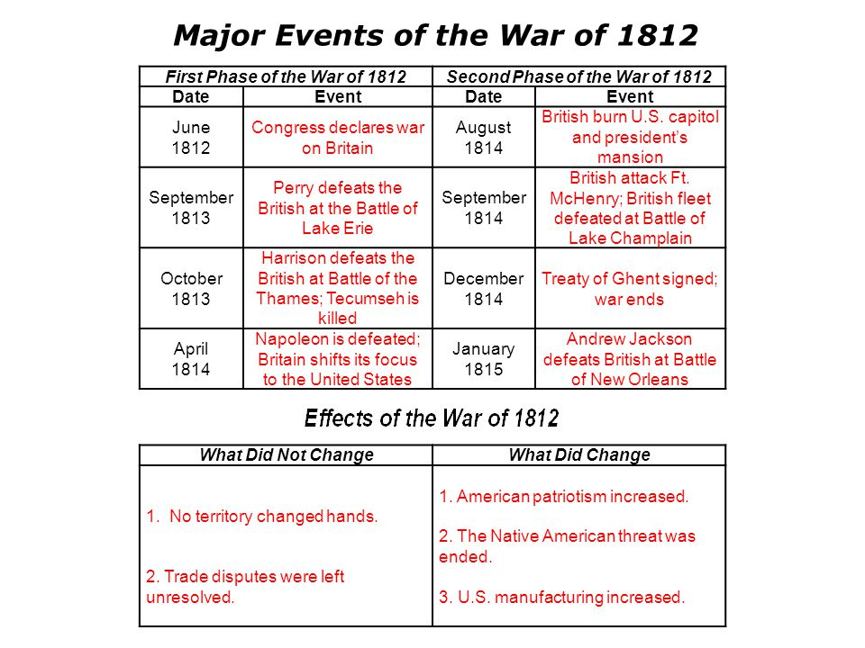 First Phase of the War of 1812Second Phase of the War of 1812 DateEventDateEvent June 1812 Congress declares war on Britain August 1814 British burn U