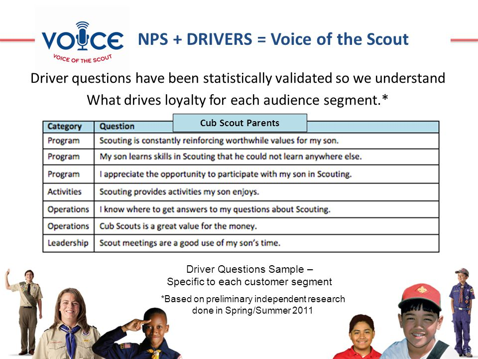 13 Cub Scout Parents NPS + DRIVERS = Voice of the Scout Driver Questions Sample – Specific to each customer segment Driver questions have been statistically validated so we understand What drives loyalty for each audience segment.* *Based on preliminary independent research done in Spring/Summer 2011
