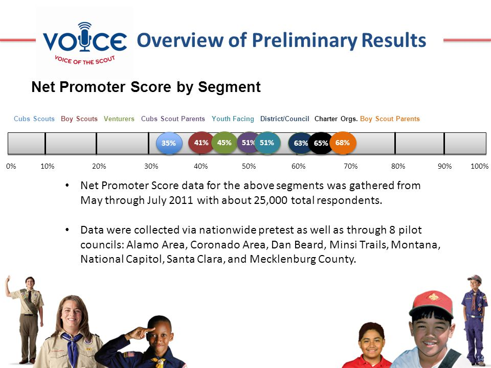 14 Overview of Preliminary Results 0% 10% 20% 30% 40% 50% 60% 70% 80% 90% 100% Net Promoter Score by Segment 35% 41% 45% Cubs Scouts Boy Scouts Venturers Cubs Scout Parents Youth Facing District/Council Charter Orgs.