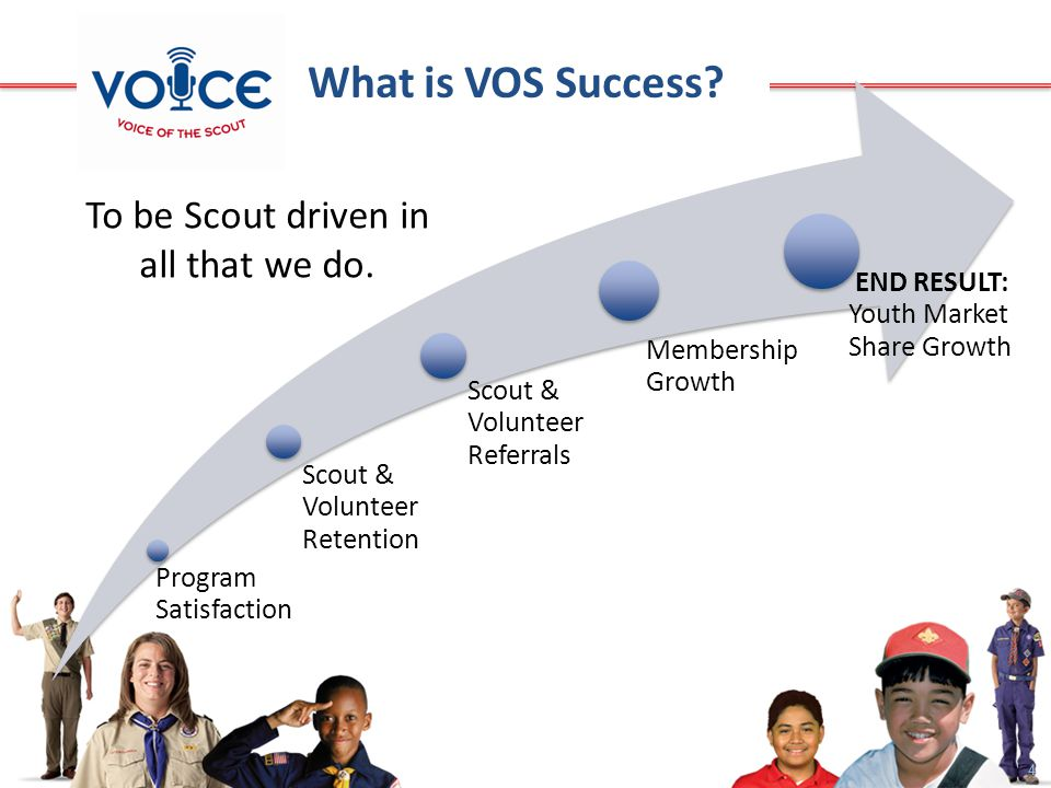 4 What is VOS Success.