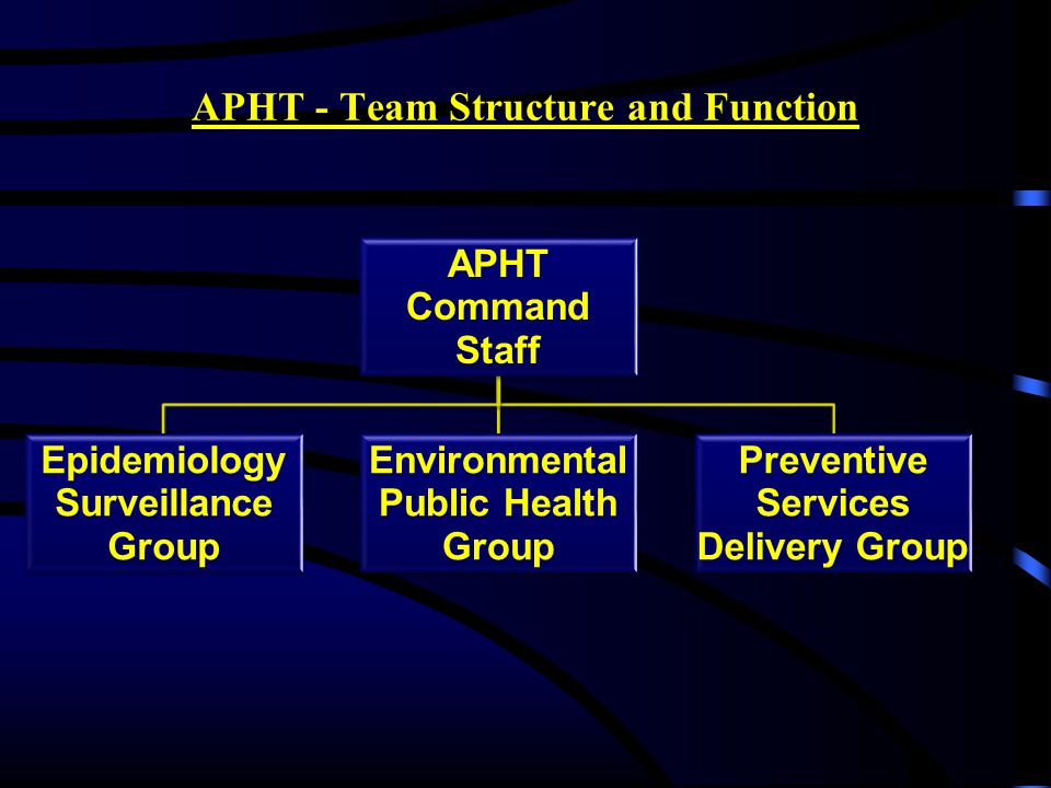 APHT - Team Structure and Function APHT Command Staff Epidemiology Surveillance Group Environmental Public Health Group Preventive Services Delivery Group