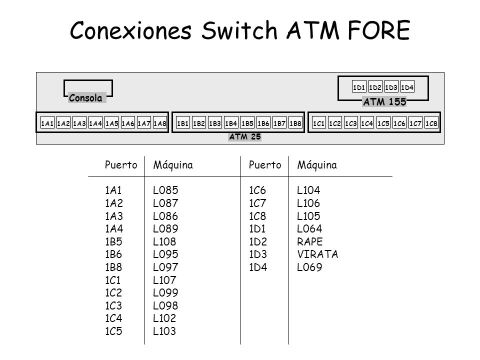 Conexiones Switch ATM FORE PuertoMáquinaPuertoMáquina 1A1L0851C6L104 1A2L087 1C7L106 1A3L086 1C8L105 1A4L089 1D1L064 1B5L1081D2RAPE 1B6L095 1D3VIRATA 1B8L097 1D4L069 1C1L107 1C2L099 1C3L098 1C4L102 1C5L103 ATM 155 1A11A21A31A41A51A61A71A81B11B21B31B41B51B61B71B81C11C21C31C41C51C61C71C8 ATM 25 1D11D21D31D4 Consola