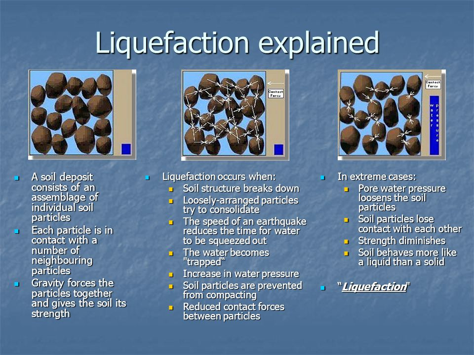 Liquefaction explained A soil deposit consists of an assemblage of individual soil particles A soil deposit consists of an assemblage of individual soil particles Each particle is in contact with a number of neighbouring particles Each particle is in contact with a number of neighbouring particles Gravity forces the particles together and gives the soil its strength Gravity forces the particles together and gives the soil its strength In extreme cases: In extreme cases: Pore water pressure loosens the soil particles Pore water pressure loosens the soil particles Soil particles lose contact with each other Soil particles lose contact with each other Strength diminishes Strength diminishes Soil behaves more like a liquid than a solid Soil behaves more like a liquid than a solid Liquefaction Liquefaction Liquefaction occurs when: Liquefaction occurs when: Soil structure breaks down Soil structure breaks down Loosely-arranged particles try to consolidate Loosely-arranged particles try to consolidate The speed of an earthquake reduces the time for water to be squeezed out The speed of an earthquake reduces the time for water to be squeezed out The water becomes trapped The water becomes trapped Increase in water pressure Increase in water pressure Soil particles are prevented from compacting Soil particles are prevented from compacting Reduced contact forces between particles Reduced contact forces between particles