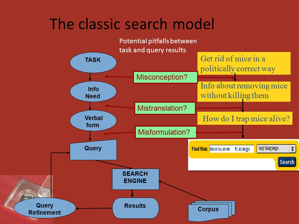 The classic search model Corpus TASK Info Need Query Verbal form Results SEARCH ENGINE Query Refinement Get rid of mice in a politically correct way Info about removing mice without killing them How do I trap mice alive.
