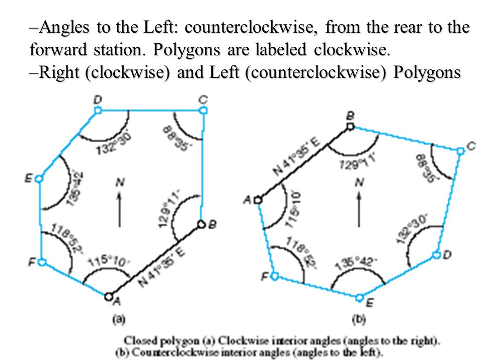 –Angles to the Left: counterclockwise, from the rear to the forward station.