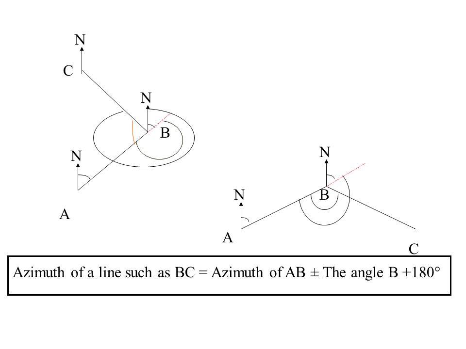 A B C N N N A B C N N Azimuth of a line such as BC = Azimuth of AB ± The angle B +180°