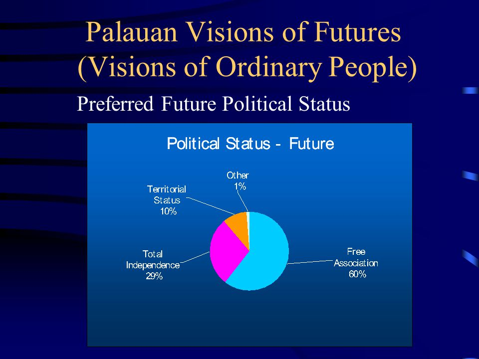 Palauan Visions of Futures (Visions of Ordinary People) Preferred Future Political Status