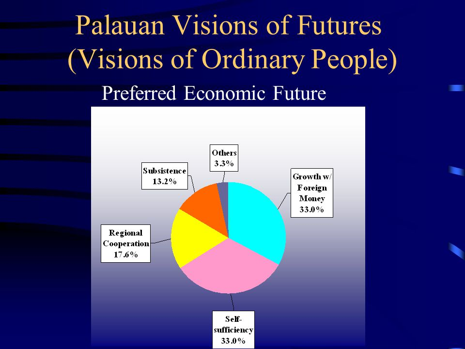 Palauan Visions of Futures (Visions of Ordinary People) Preferred Economic Future