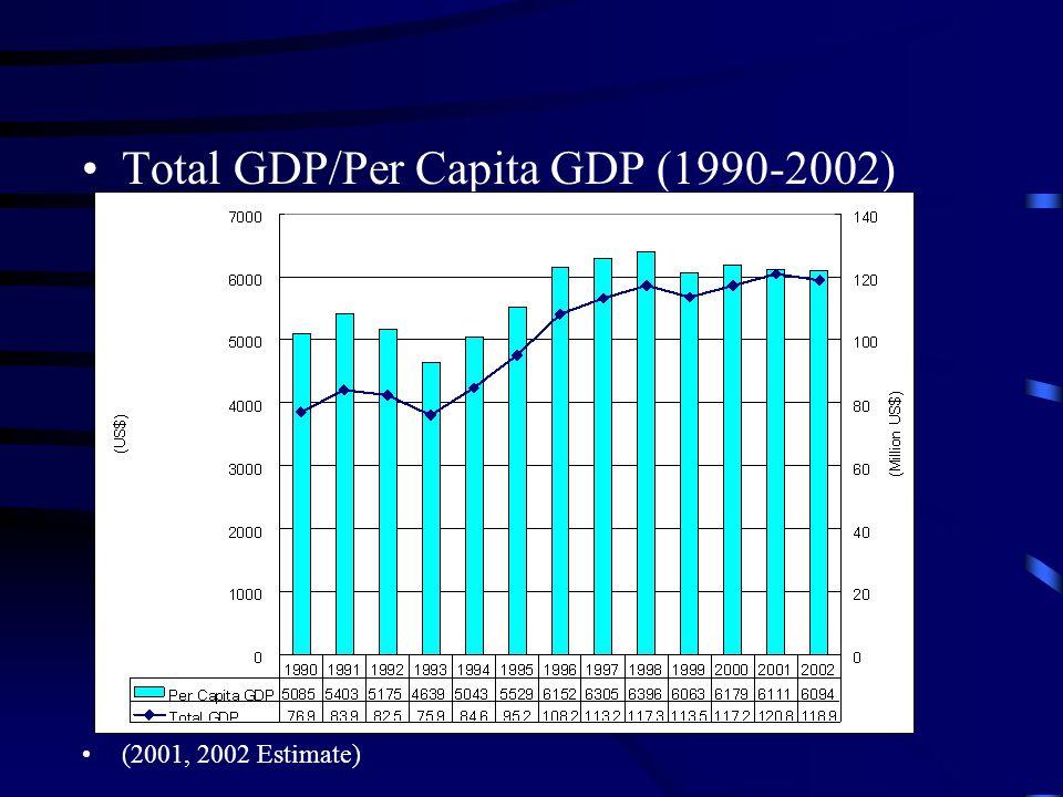 Total GDP/Per Capita GDP (1990-2002) (2001, 2002 Estimate)