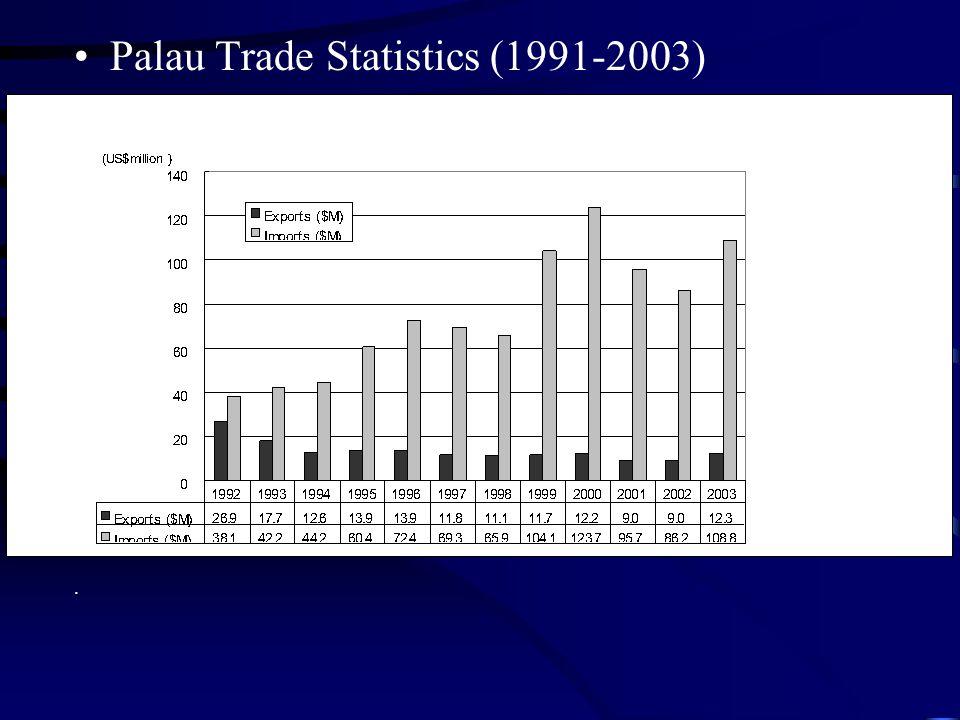 Palau Trade Statistics (1991-2003).