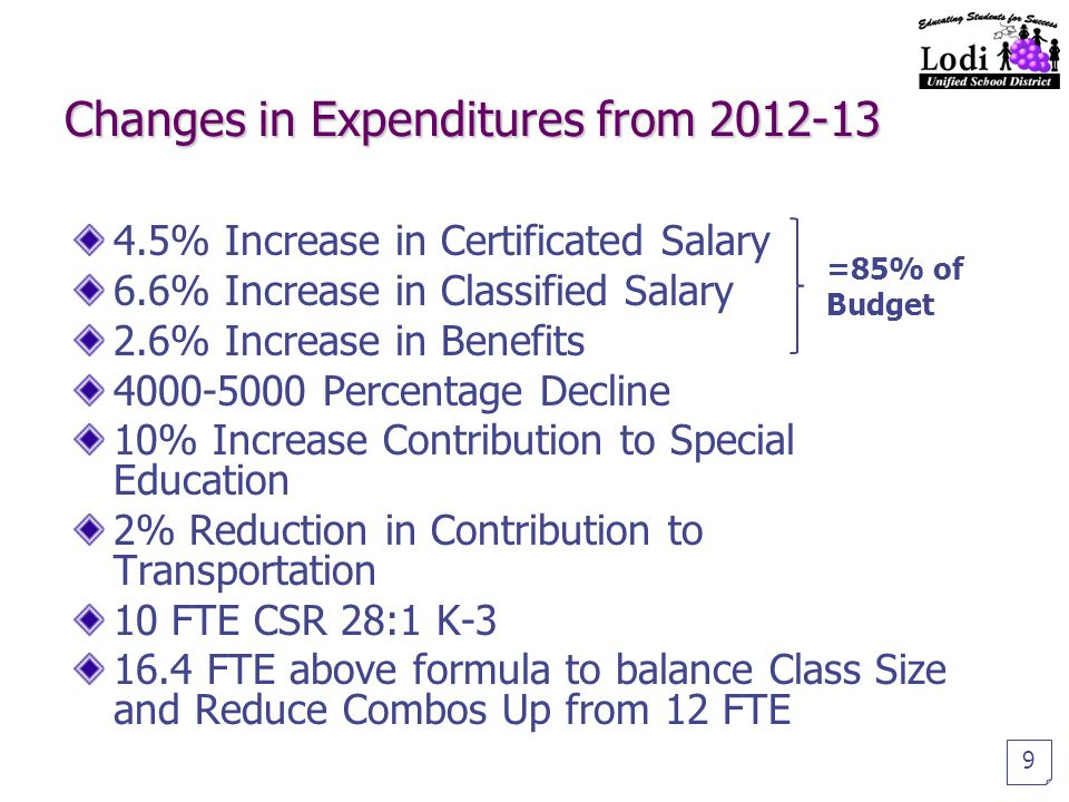Changes in Expenditures from 2012-13 4.5% Increase in Certificated Salary 6.6% Increase in Classified Salary 2.6% Increase in Benefits 4000-5000 Percentage Decline 10% Increase Contribution to Special Education 2% Reduction in Contribution to Transportation 10 FTE CSR 28:1 K-3 16.4 FTE above formula to balance Class Size and Reduce Combos Up from 12 FTE 9 =85% of Budget