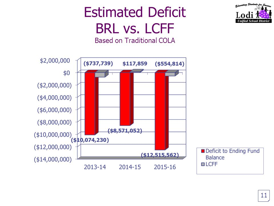 Estimated Deficit BRL vs. LCFF Based on Traditional COLA 11
