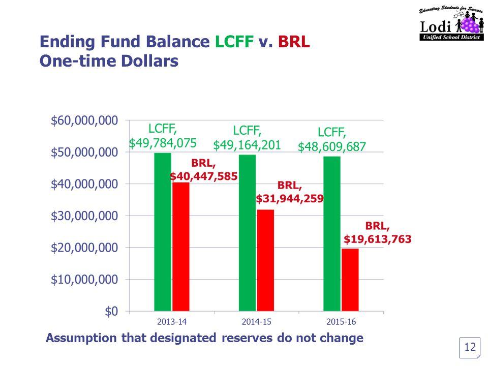 Ending Fund Balance LCFF v.