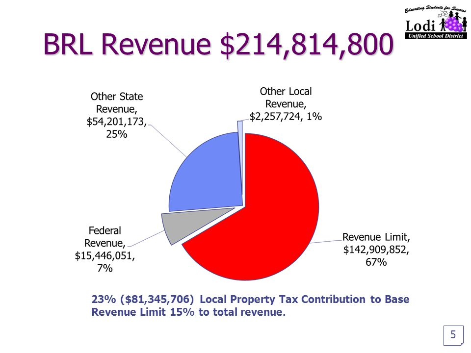 BRL Revenue $214,814,800 5 23% ($81,345,706) Local Property Tax Contribution to Base Revenue Limit 15% to total revenue.