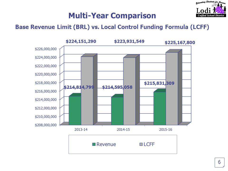Multi-Year Comparison Base Revenue Limit (BRL) vs. Local Control Funding Formula (LCFF) 6