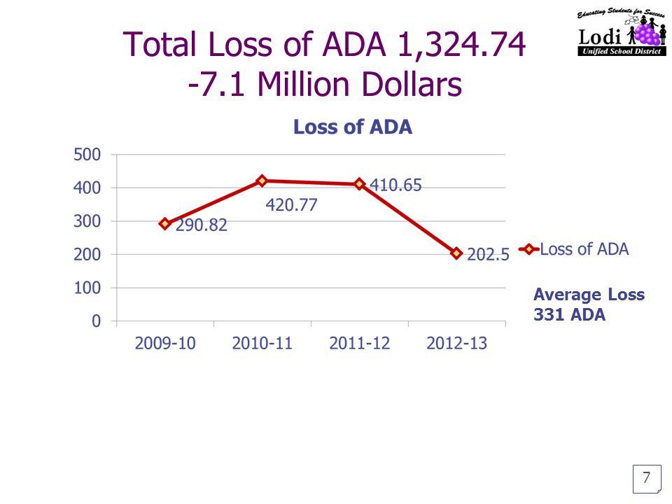 Total Loss of ADA 1,324.74 -7.1 Million Dollars Average Loss 331 ADA 7