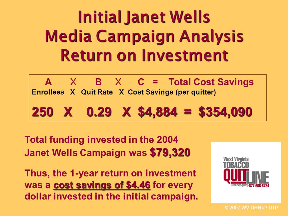 Initial Janet Wells Media Campaign Analysis Return on Investment © 2007 WV DHHR / DTP A X B X C = Total Cost Savings Enrollees X Quit Rate X Cost Savings (per quitter) 250 X 0.29 X $4,884 = $354,090 $79,320 Total funding invested in the 2004 Janet Wells Campaign was $79,320 cost savings of $4.46 Thus, the 1-year return on investment was a cost savings of $4.46 for every dollar invested in the initial campaign.