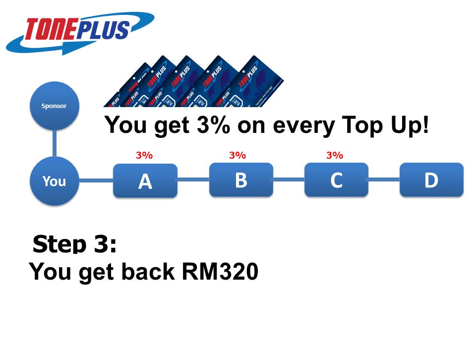 Sponsor You A A 3% Step 1: Buy in 1 sim card from upline @RM80 and register into the program.