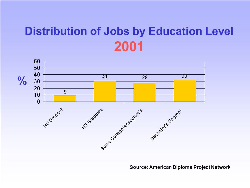 Source: American Diploma Project Network % Distribution of Jobs by Education Level 2001