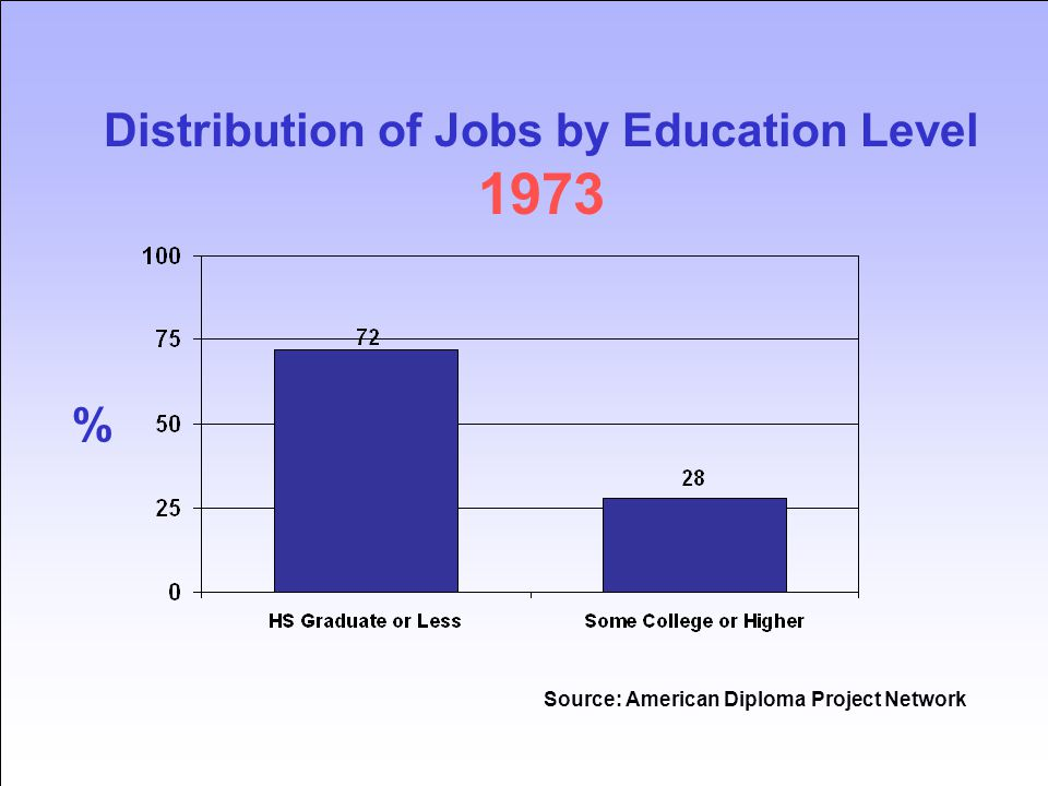Source: American Diploma Project Network % Distribution of Jobs by Education Level 1973