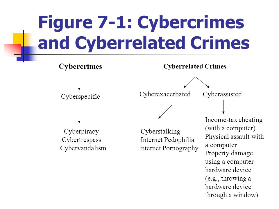 Figure 7-1: Cybercrimes and Cyberrelated Crimes Cybercrimes Cyberspecific Cyberpiracy Cybertrespass Cybervandalism Cyberrelated Crimes Cyberexacerbate