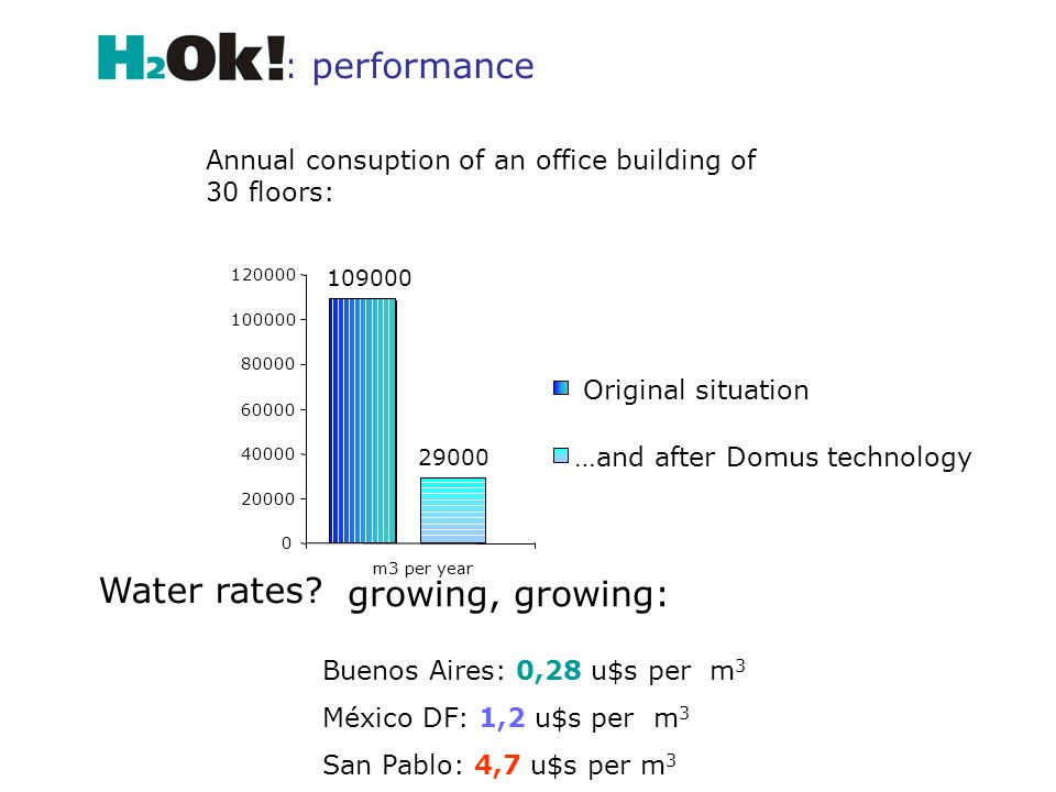 Water rates? : performance growing, growing: Buenos Aires: 0,28 u$s per m 3 México DF: 1,2 u$s per m 3 San Pablo: 4,7 u$s per m 3 Annual consuption of