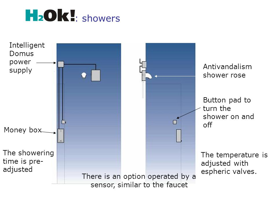 The showering time is pre- adjusted The temperature is adjusted with espheric valves.