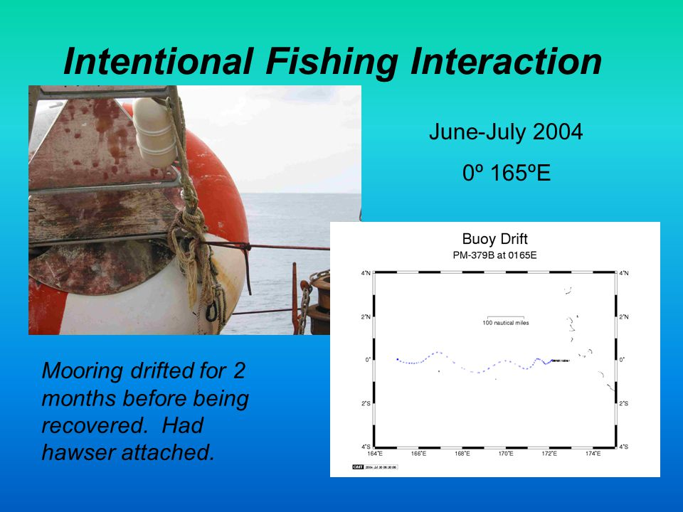 Intentional Fishing Interaction. Mooring drifted for 2 months before being recovered.