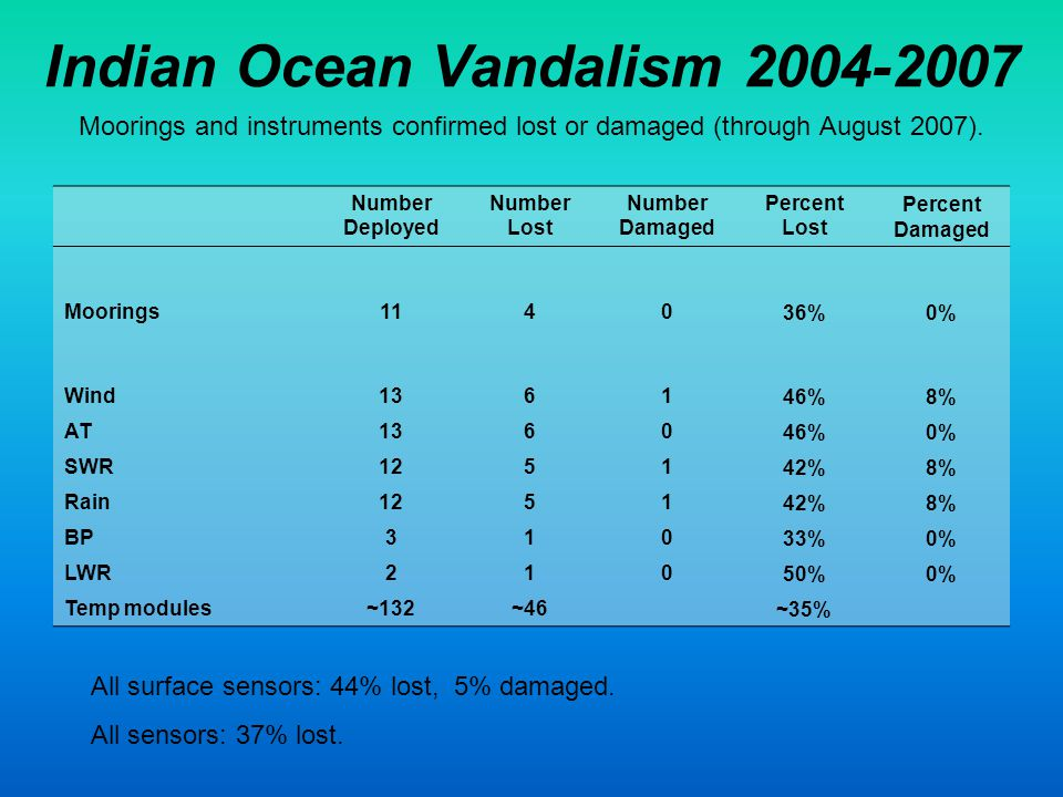 Indian Ocean Vandalism 2004-2007 Moorings and instruments confirmed lost or damaged (through August 2007).