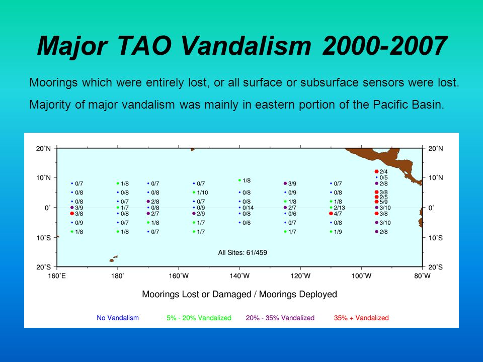 Major TAO Vandalism 2000-2007 Moorings which were entirely lost, or all surface or subsurface sensors were lost.