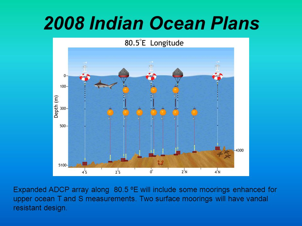 2008 Indian Ocean Plans Expanded ADCP array along 80.5 ºE will include some moorings enhanced for upper ocean T and S measurements.